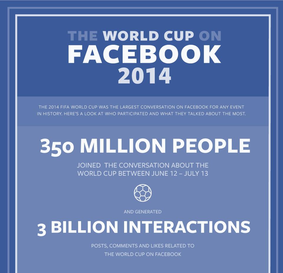 facebook mundial