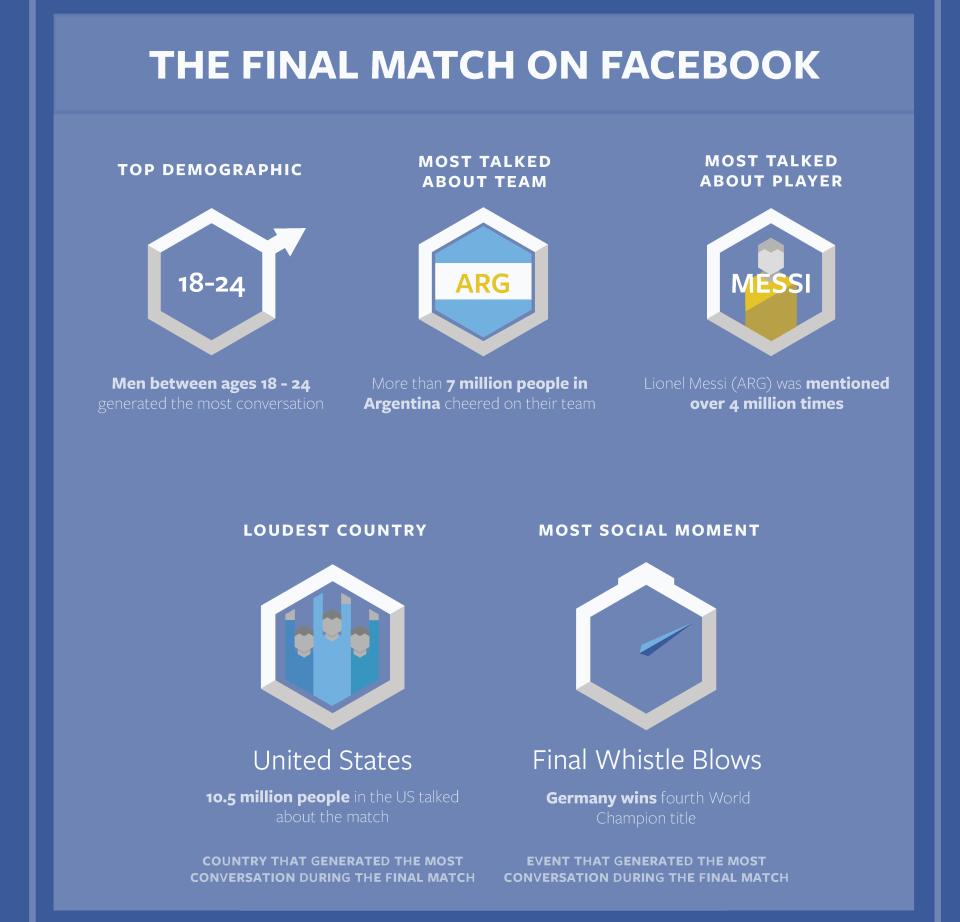 facebook mundial 2